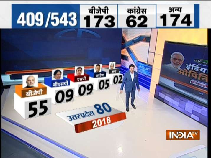 India TV-CNX Opinion poll Uttar Pradesh