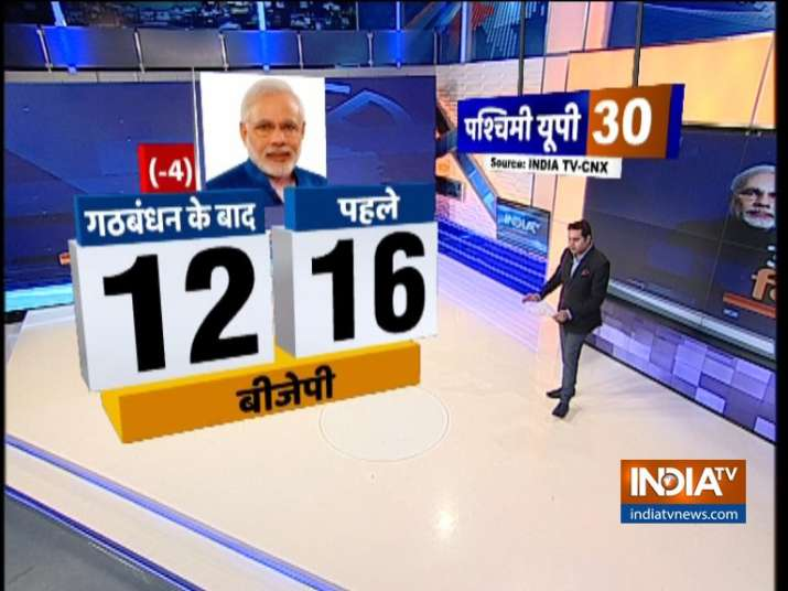 India TV CNX Opinion Poll on Uttar Pradesh after alliance between BSP and SP