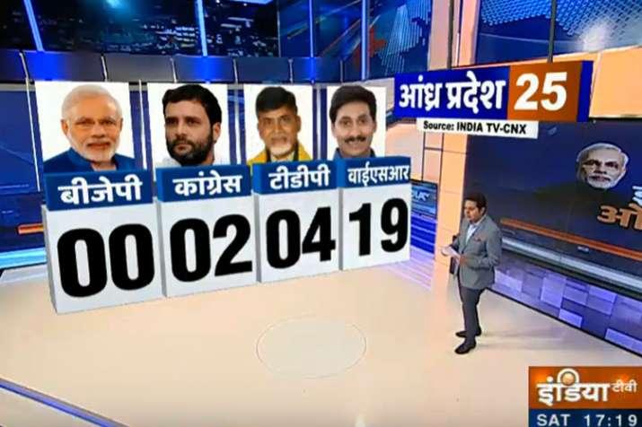 andhra pradesh opinion poll