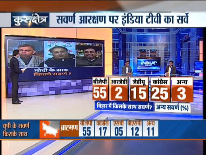 India TV CNX Opinion Poll on Upper Caste Voters (Other Upper Castes)