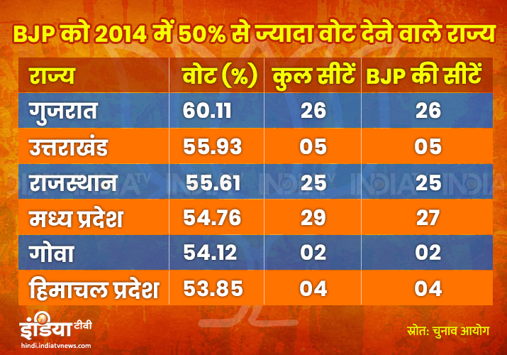 BJP's strength states in 2014 Lok Sabha Elections
