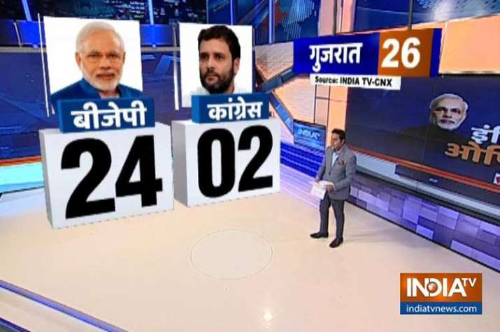gujarat opinion poll