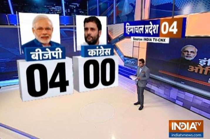 himachal pradesh opinion poll