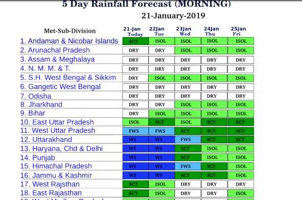 Weather forecast by IMD