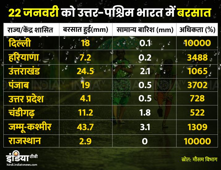 Delhi receives 10000 percent higher rainfall on January 22nd