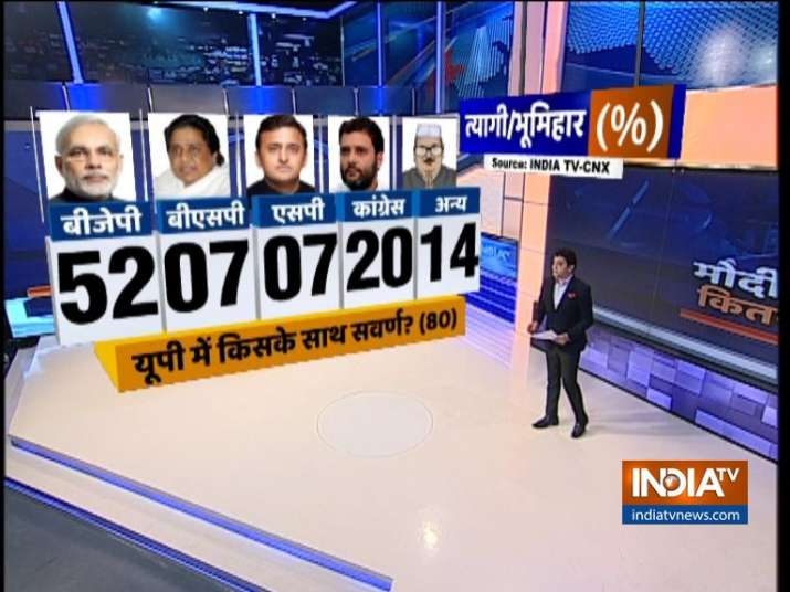 India TV CNX Opinion Poll on Upper Caste Voters (UP Bhumihars)