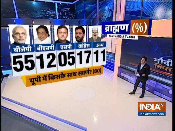 India TV CNX Opinion Poll on Upper Caste Voters (UP Brahmins)