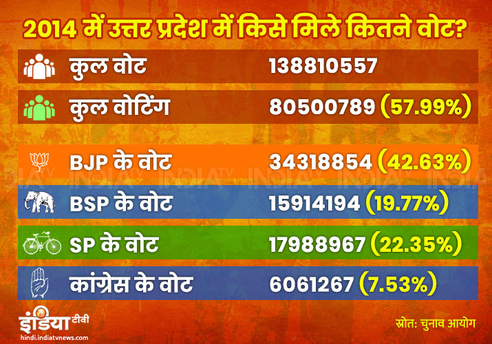 Party wise vote share in Uttar Pradesh during 2014 loksabha Elections