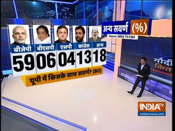 India TV CNX Opinion Poll on Upper Caste Voters (UP Other Upper Castes)