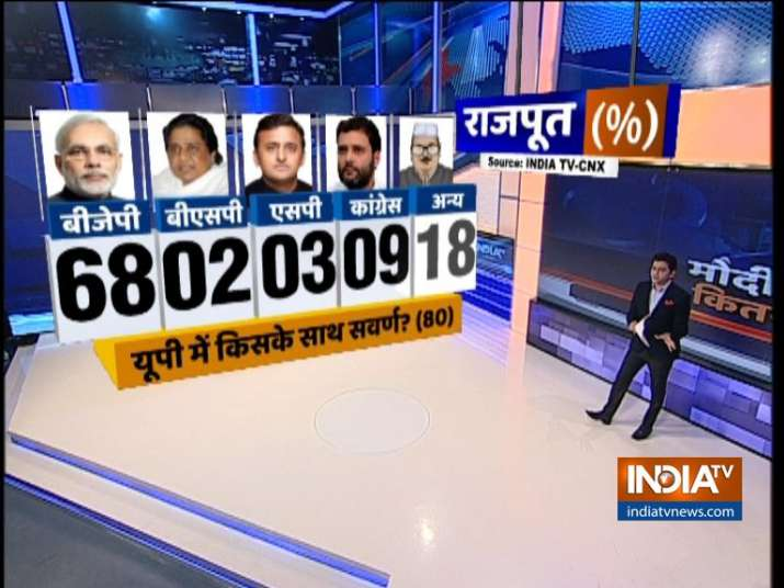 India TV CNX Opinion Poll on Upper Caste Voters (UP Rajpoots)