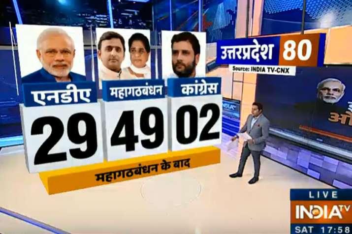 uttar pradesh opinion poll