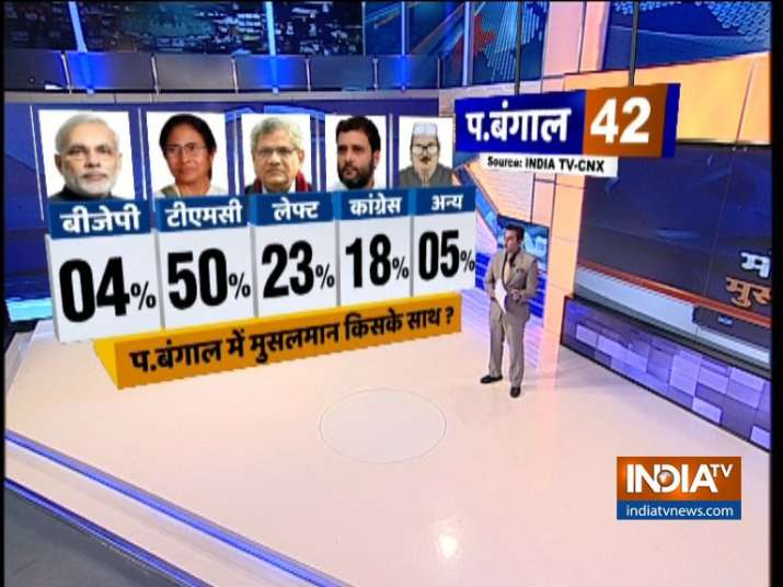 India TV CNX Opinion Poll on Muslim Voters of West Bengal