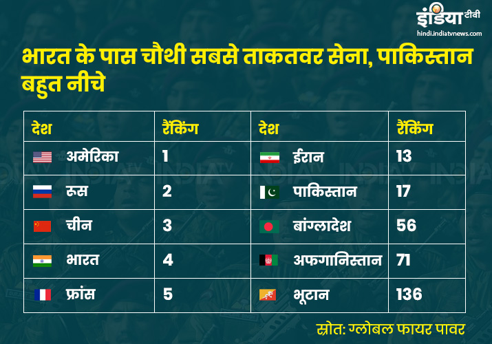 India has 4th most powerful military, Pakistan at 16th position
