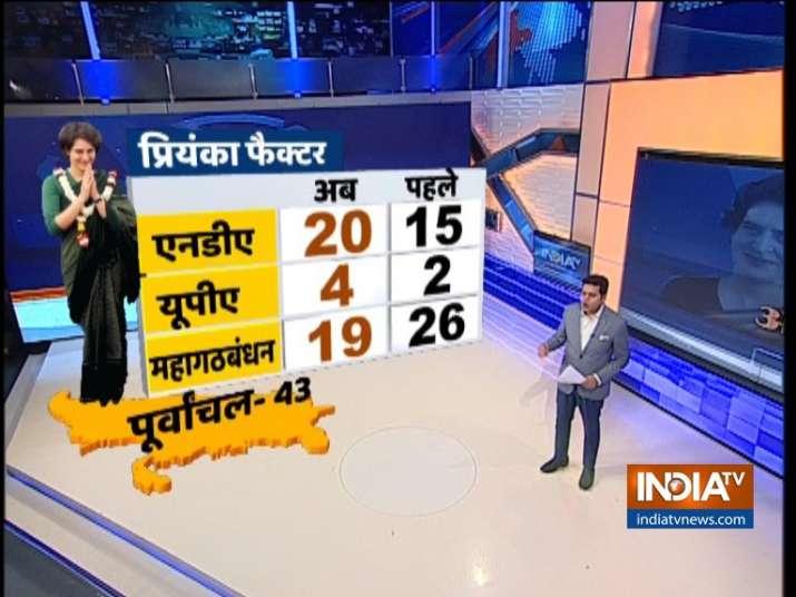 Will Priyanka Gandhi's entry help congress? watch India TV CNX Opinion Poll