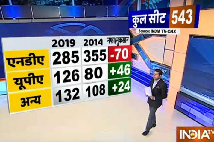 loksabha seats opinion poll