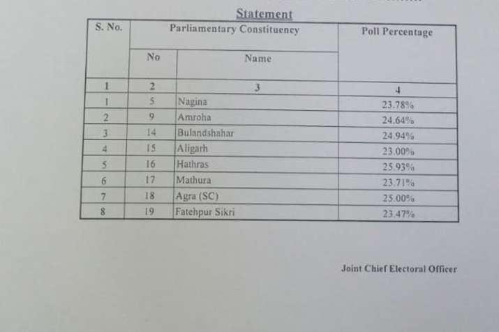 यूपी में सुबह 11 बजे तक 24.31 प्रतिशत मतदान हुआ है