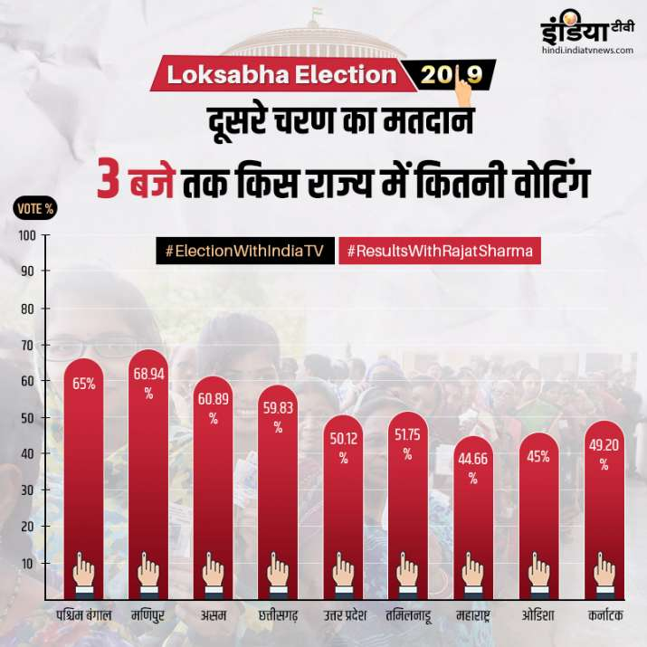 Voting Percentage for 2nd Phase till 3PM