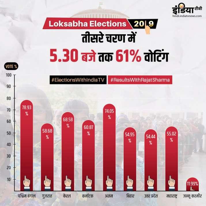 तीसरे चरण में 5.30 बजे तक 61% वोटिंग