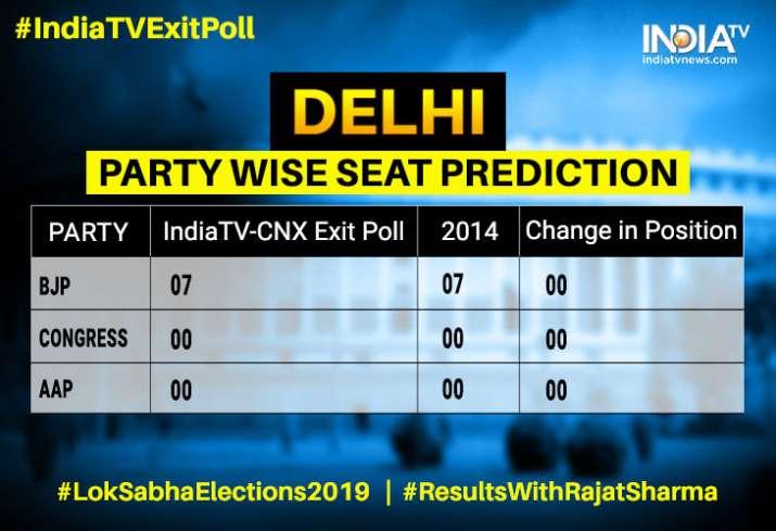 exit poll delhi