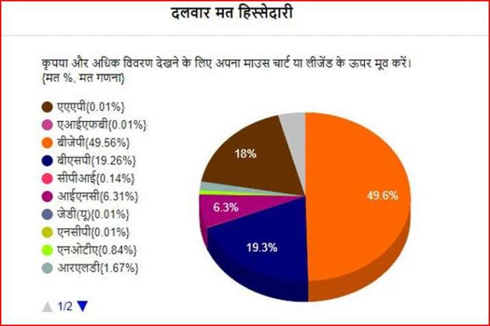 उत्तर प्रदेश के एक-एक वोट को हिसाब, जानें किस पार्टी को मिले कितने वोट