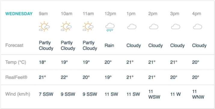 मैनचेस्टर मौसम रिपोर्ट