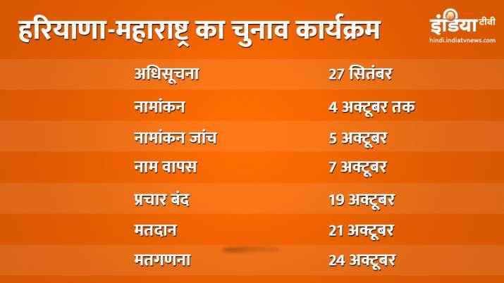 हरियाणा-महाराष्ट्र में 21 अक्टूबर को विधानसभा चुनाव