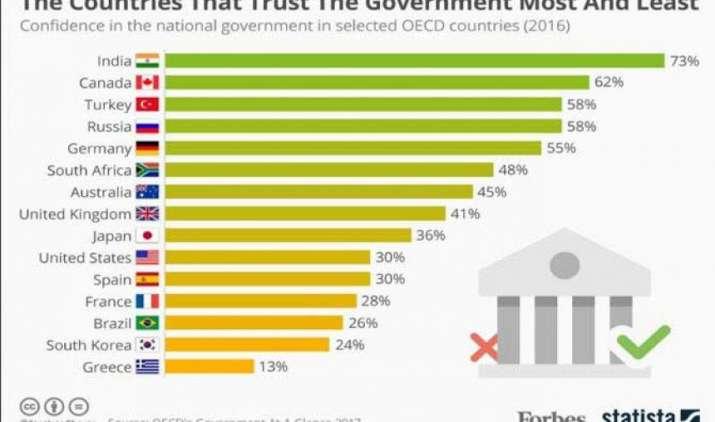 OECD Report: सरकार पर लोगों के भरोसे के मामले में भारत दुनिया में नं.1, 73 फीसदी जनता का सत्ता पर भरोसा कायम- India TV Paisa