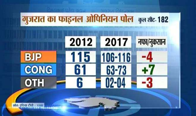 Gujrat election opinion poll- Khabar IndiaTV