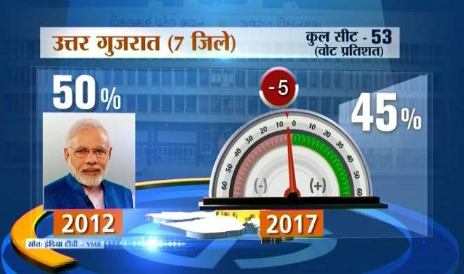 north gujarat seats- Khabar IndiaTV