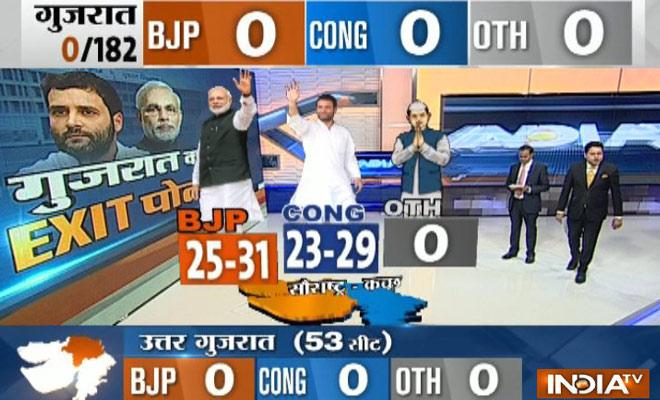 saurashtra exit poll- India TV
