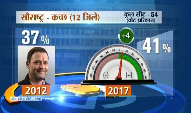 saurashtra vote- Khabar IndiaTV