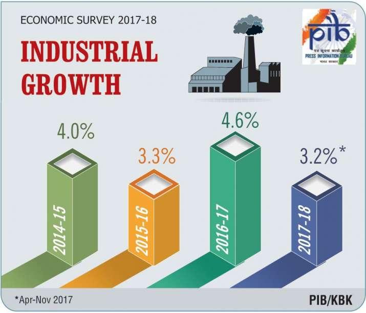 Economic Survey- India TV Paisa