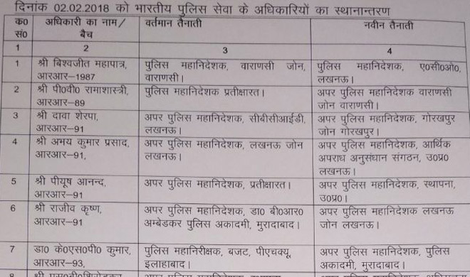 up ips officers list- India TV