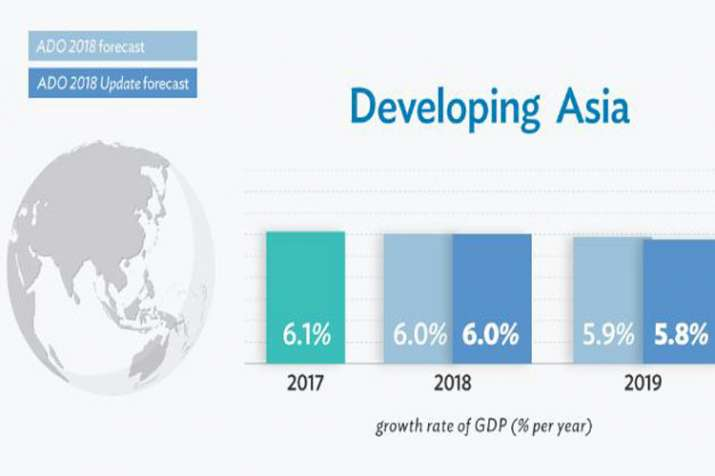 Asian Development Bank forecasts 7.6 percent growth for India in 2019 poses rupee depreciation as ch- India TV Paisa