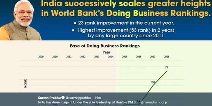 ease of doing business- India TV Paisa