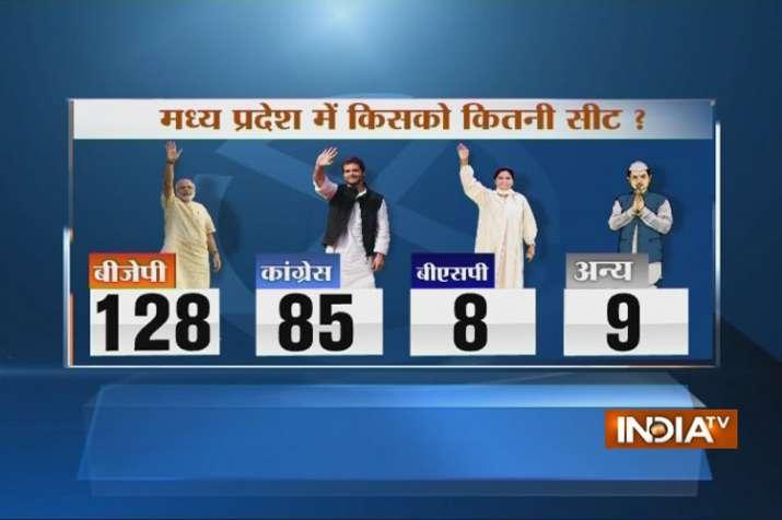 MP Opinion poll- India TV