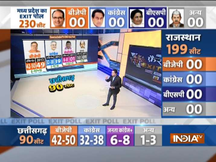 India TV CNX Exit Poll Chhattisgarh 2018- India TV