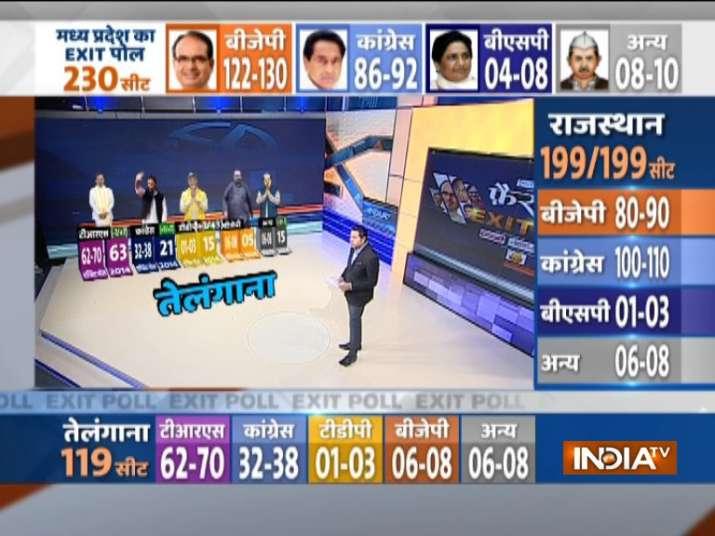 India TV CNX Exit poll Telangana 2018- India TV
