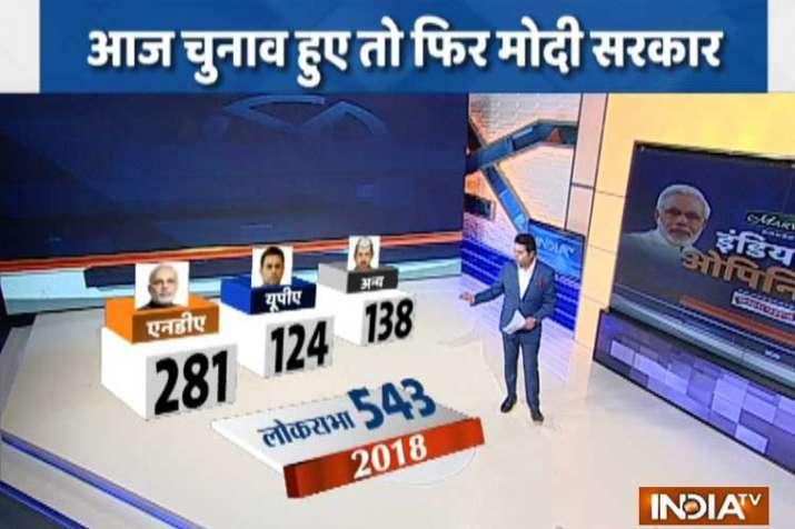 loksabha elections opinion poll- India TV