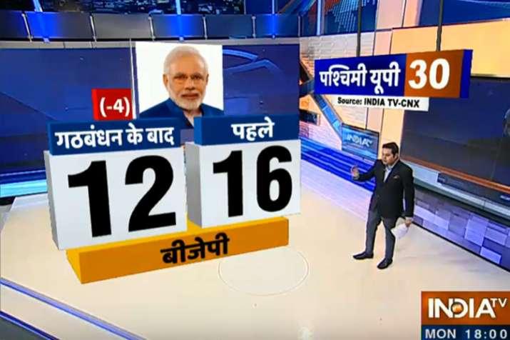 loksabha elections 2019- India TV