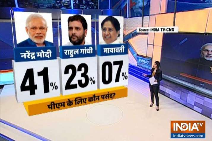 opinion poll- India TV
