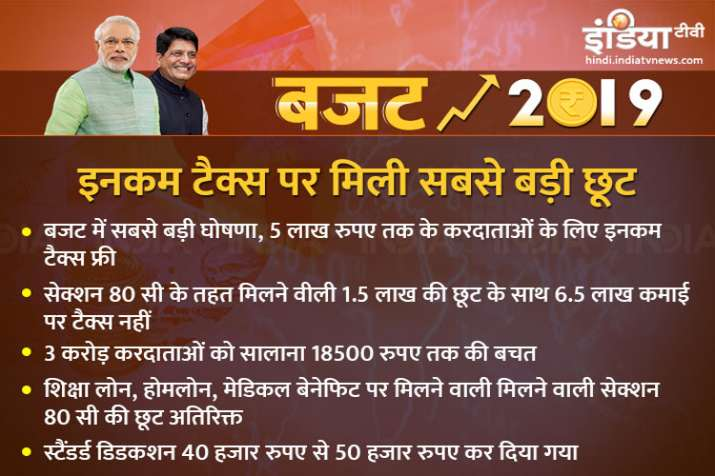 Budget- India TV Paisa