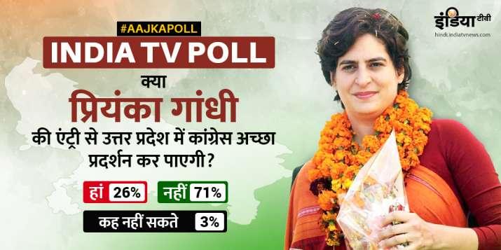 India TV twitter poll on Priyanka Gandhi- India TV