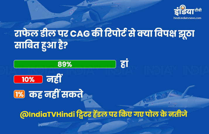 India TV Poll over CAG Report on Rafale Deal- India TV