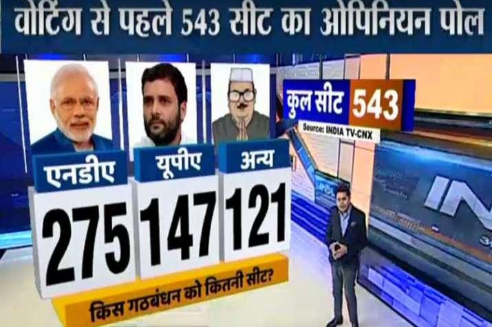 loksabha elections 2019 india tv cnx opinion poll bjp