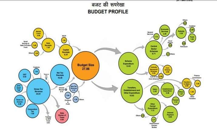 budget profile- India TV Paisa