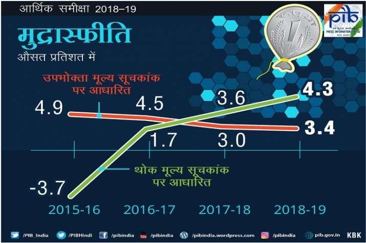Economic Survey 2019 में 2018-19 के लिए मुद्रास्फीति।- India TV Paisa