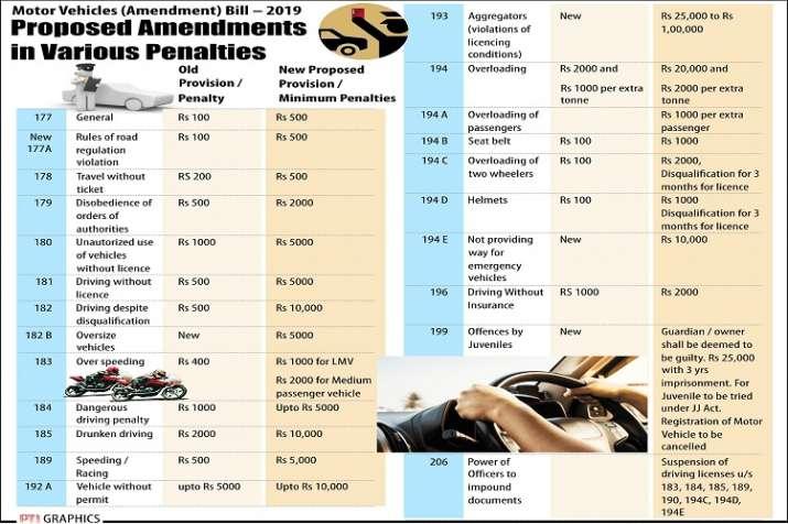MOTOR VEHICLES Amendment BILL 2019- India TV Paisa