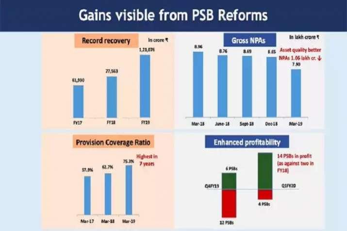 Finance Minister Nirmala Sitharaman said PSBs gross NPAs down to Rs 7.9 lakh crore- India TV Paisa