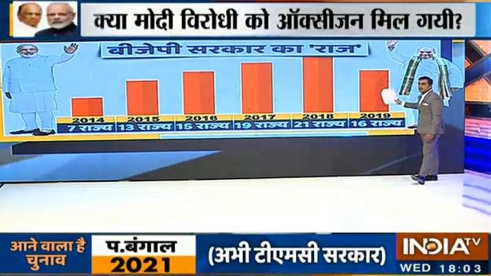 NDA performance of last six years- India TV